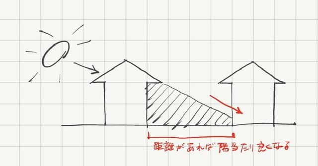 南側の家と距離があり日当たりが確保できている例